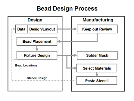 Bead Design Process