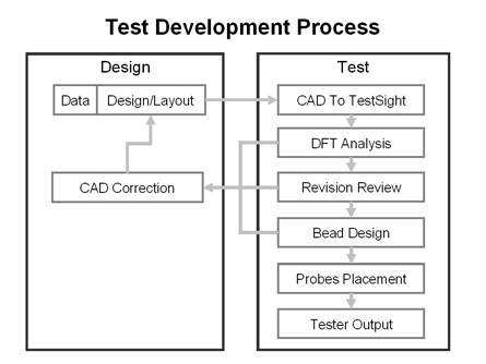 Test Development Process